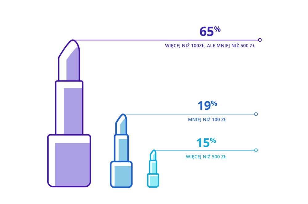 Ile miesięcznie wydajesz na usługi beauty