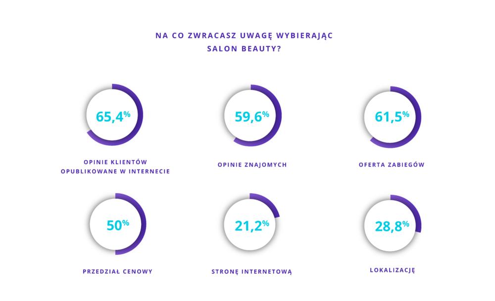Na co zwracasz uwagę wybierając salon beauty?